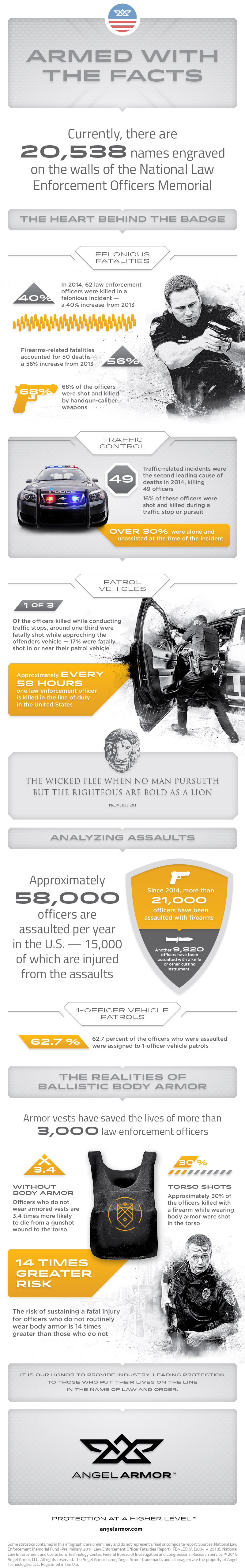 Angel-Armor-Infographic-800
